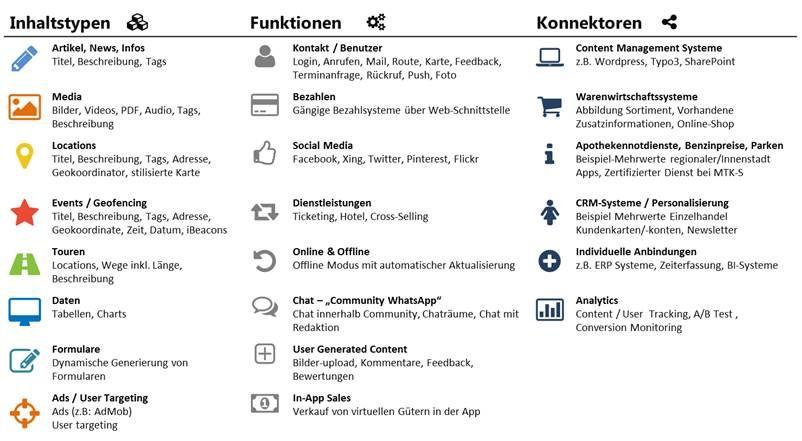 Same Day Delivery für mobile Apps – Mark Pralle und Sven Herchenhein von Fabrik 19 im Interview