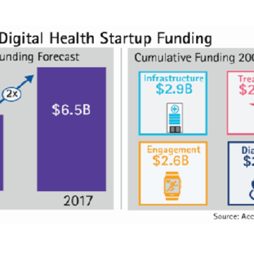 Accenture Launches HealthTech Innovation Challenge