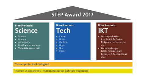 Unternehmenspreis Step Award