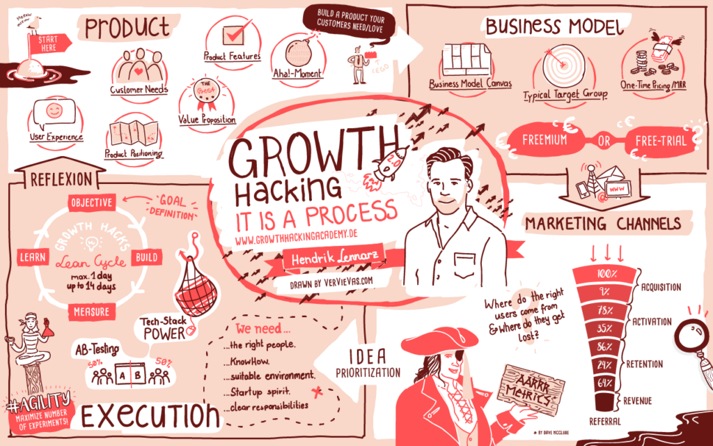 Growth Hacking Bootcamp by Hendrik Lennarz – next Friday